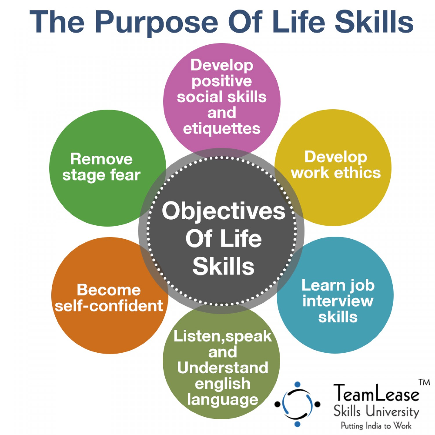 the-main-aim-of-learning-life-skills_5724486b21d8e_w1500